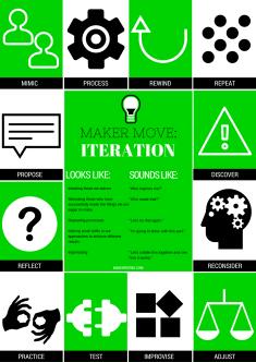 Iteration (2)